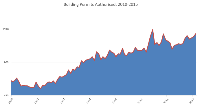 Building Permits February 2017.png