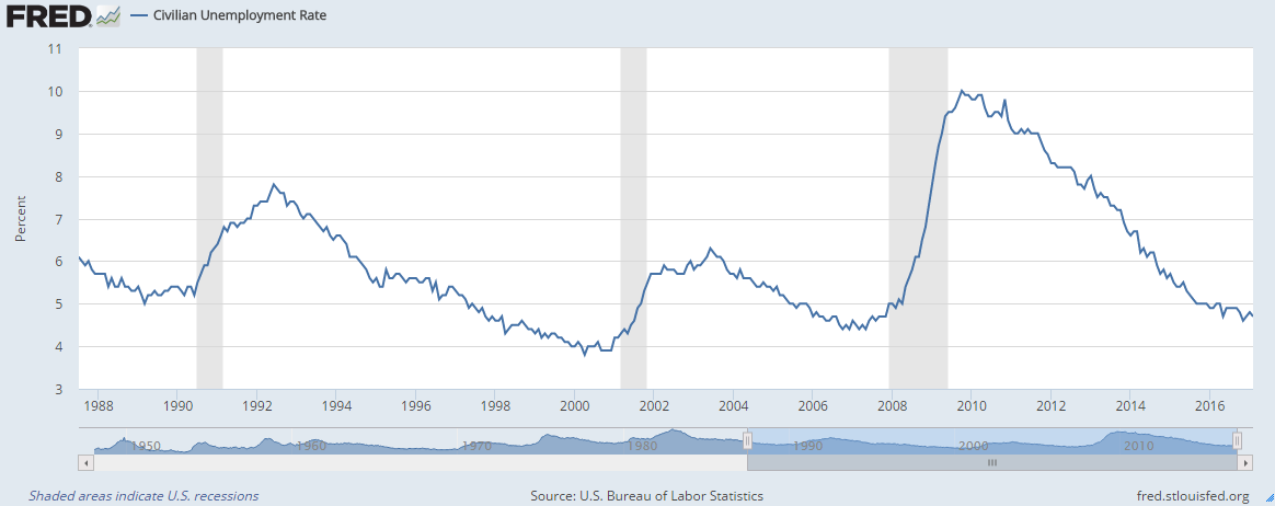 Unemployment rate Februay.png