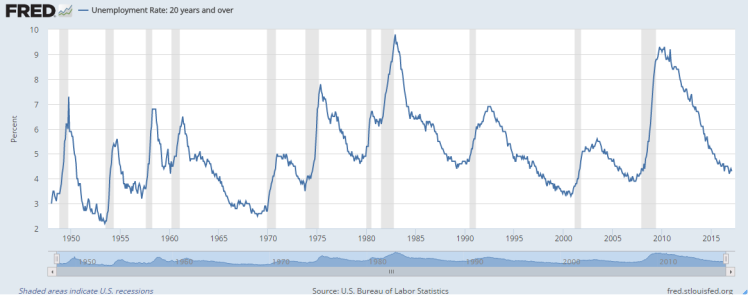 Unemployment vs recession.png