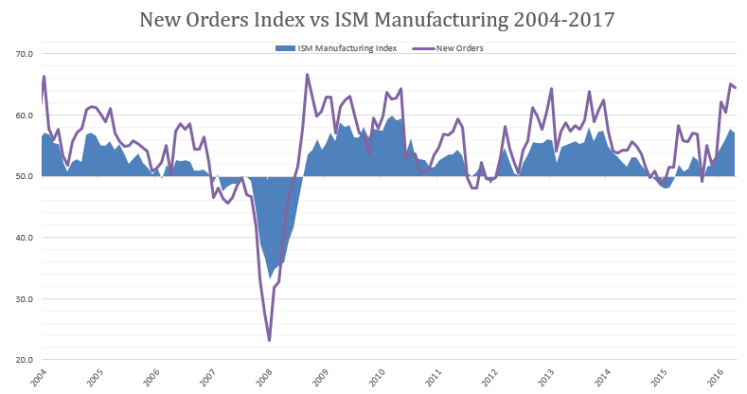 New Orders PMi March 2017.png