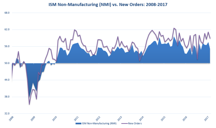 NMI ISM USA March 2017.png