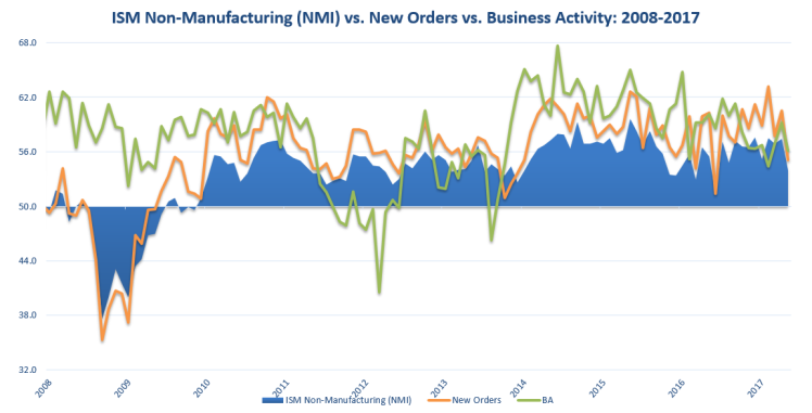 ISM NMI august 2017.PNG