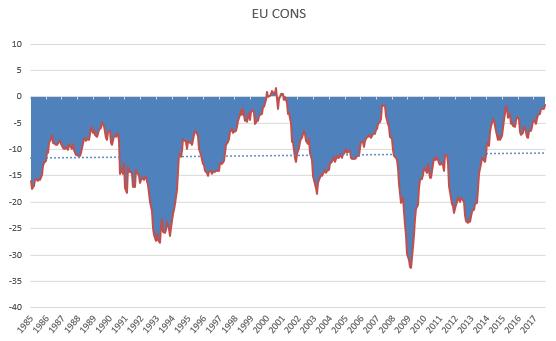 EU Consumer ESi sept 2017.PNG