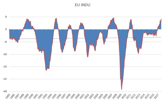 EU Indus ESI sept 2017.PNG